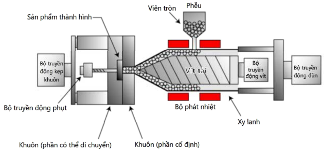 Ứng dụng của động cơ servo trong máy đùn