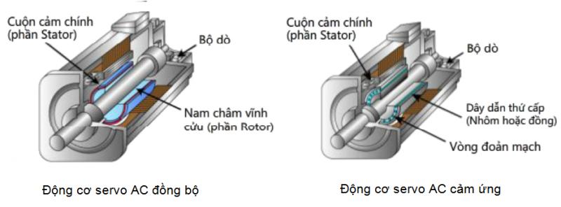 cấu tạo Động cơ servo AC