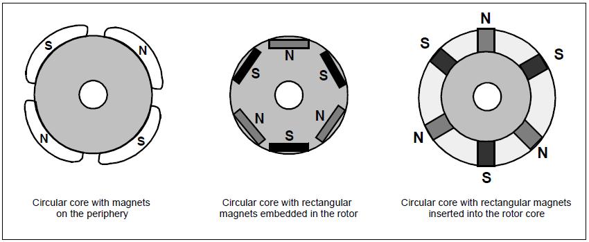 Rotor động cơ Brushless