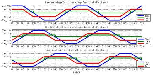 Sức phản điện động pha, dây và tín hiệu Hall sensor