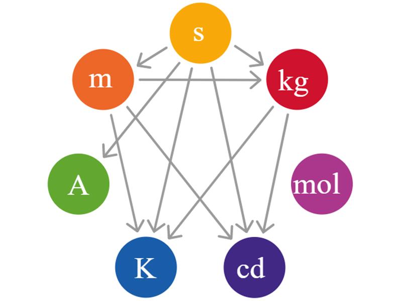 Hệ đo lường quốc tế ( SI )