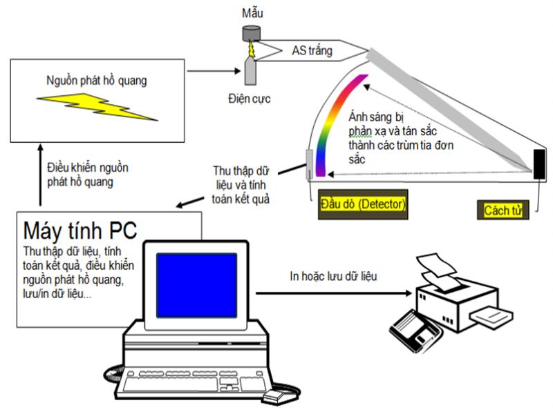Máy quang phổ là gì?