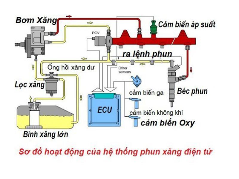 Nguyên lý làm việc của hệ thống phun xăng điện tử EFI