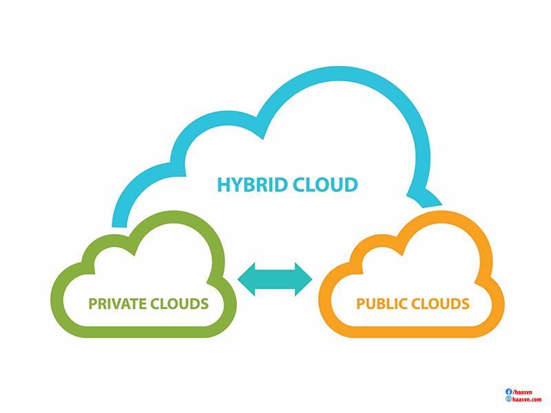 ứng dụng của điện toán đám mây doanh nghiệp