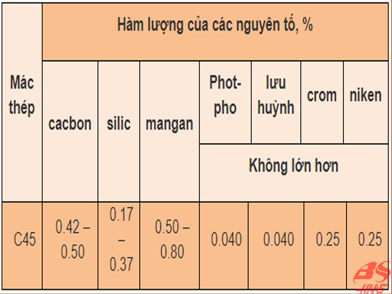 Thành phần hóa học của thép C45