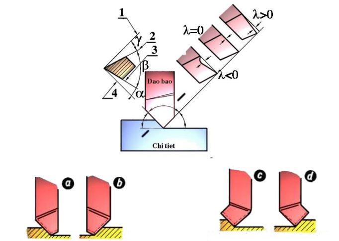 a: Dao bào phá trái. b: Dao bào phá phải. c: Dao bào phá đầu cong trái. d: Dao bào phá đầu cong phải.