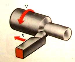 Hình 1, a: Chuyển động quay của chi tiết.