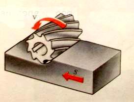 Hình 1, b: Chuyển động quay của dao phay